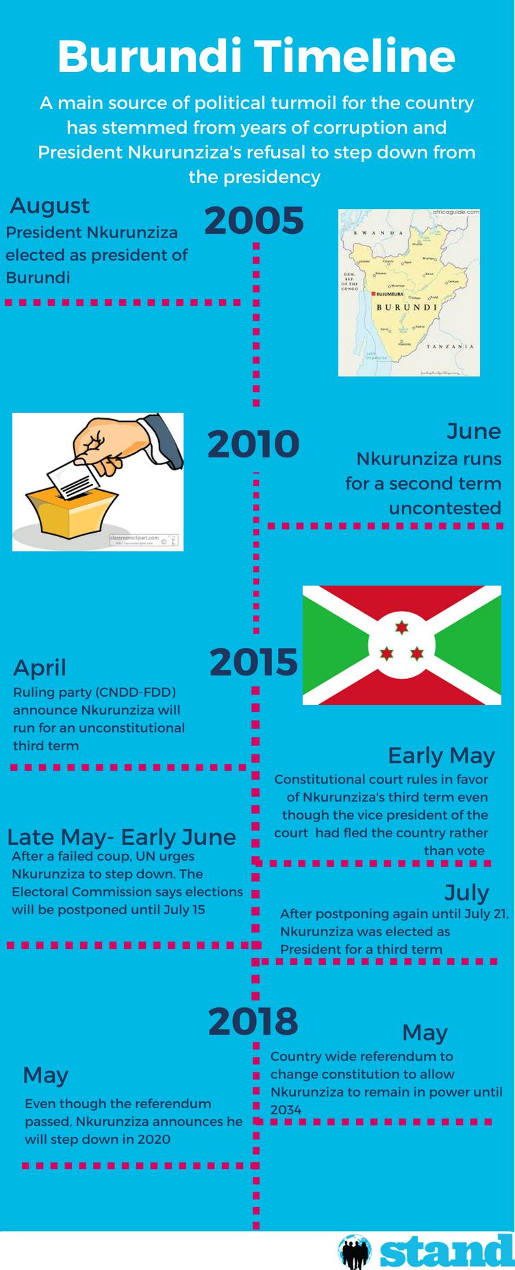Burundi Timeline